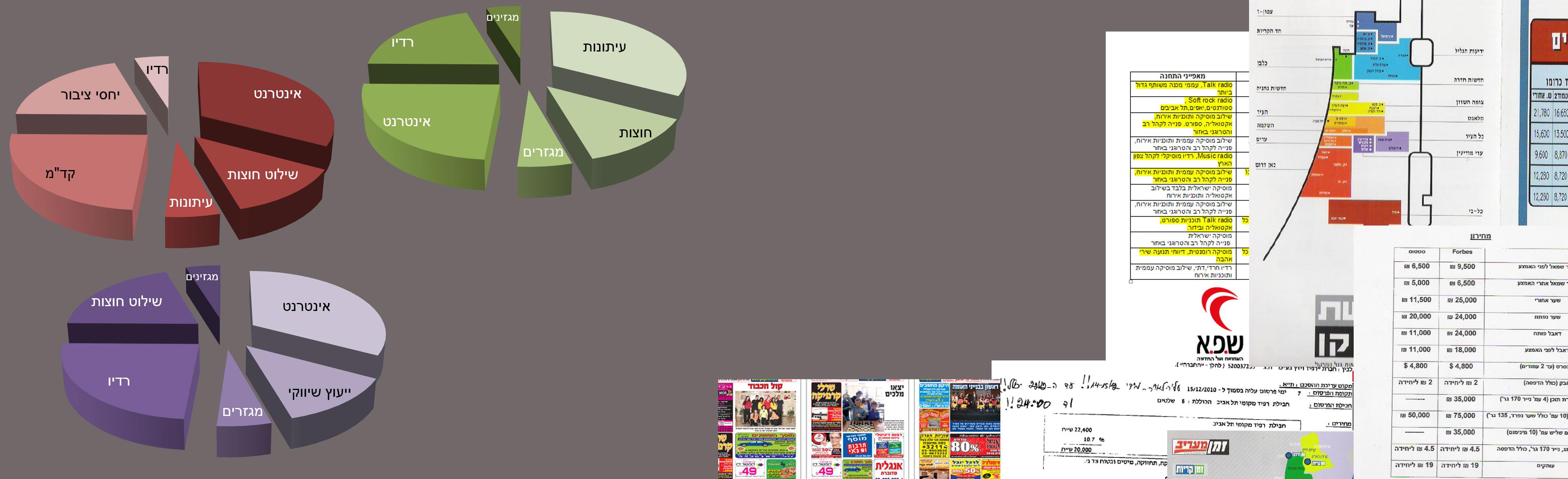 מדיה אינדקס media index